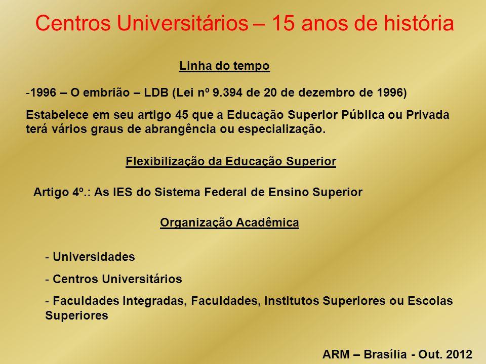 Centros Universitários – 15 anos de história Linha do tempo -1996 – O embrião – LDB (Lei nº 9.394 de 20 de dezembro de 1996) Estabelece em seu artigo 45 que a Educação Superior Pública ou Privada terá vários graus de abrangência ou especialização.