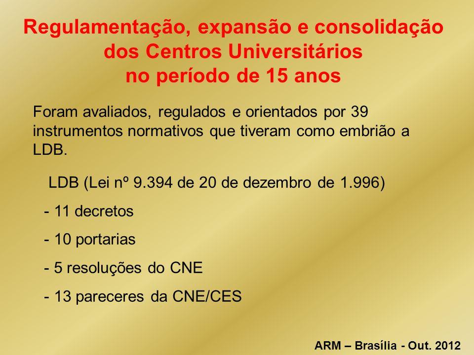 Regulamentação, expansão e consolidação dos Centros Universitários no período de 15 anos LDB (Lei nº 9.394 de 20 de dezembro de 1.996) - 11 decretos - 10 portarias - 5 resoluções do CNE - 13 pareceres da CNE/CES Foram avaliados, regulados e orientados por 39 instrumentos normativos que tiveram como embrião a LDB.