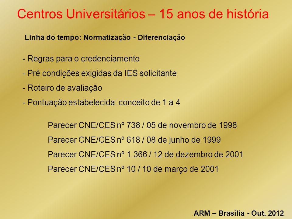 Centros Universitários – 15 anos de história Linha do tempo: Normatização - Diferenciação - Regras para o credenciamento - Pré condições exigidas da IES solicitante - Roteiro de avaliação - Pontuação estabelecida: conceito de 1 a 4 Parecer CNE/CES nº 738 / 05 de novembro de 1998 Parecer CNE/CES nº 618 / 08 de junho de 1999 Parecer CNE/CES nº 1.366 / 12 de dezembro de 2001 Parecer CNE/CES nº 10 / 10 de março de 2001 ARM – Brasília - Out.