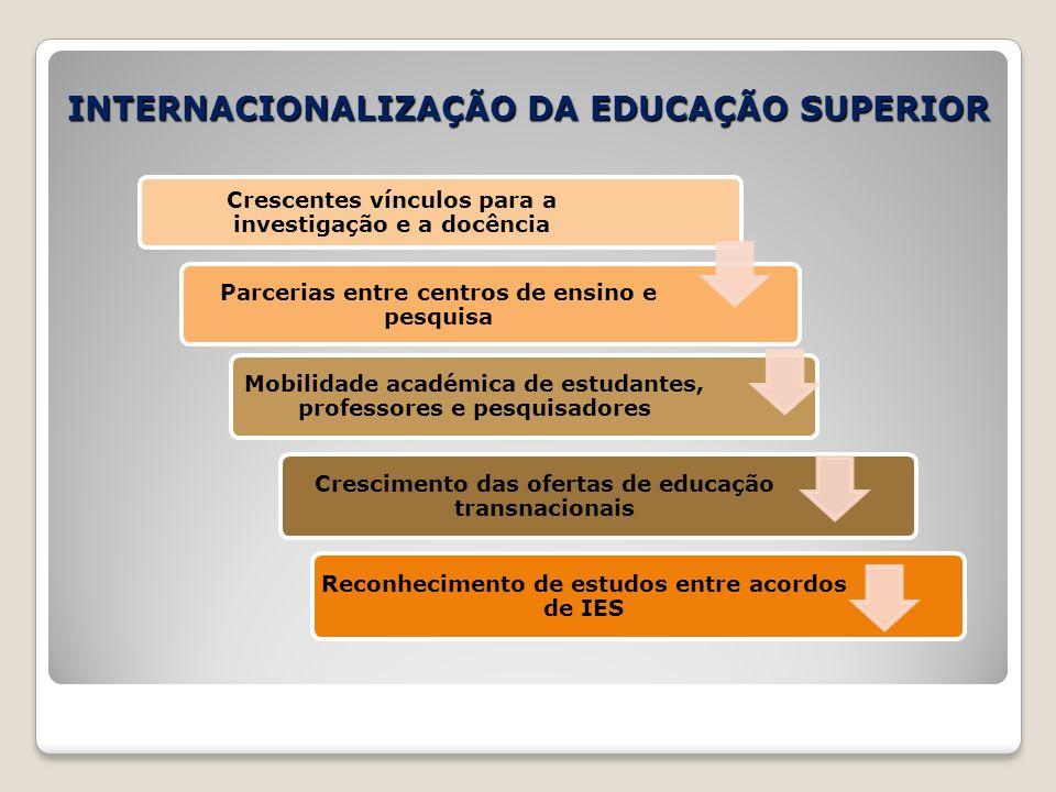 INTERNACIONALIZAÇÃO DA EDUCAÇÃO SUPERIOR Crescentes vínculos para a investigação e a docência Parcerias entre centros de ensino e pesquisa Mobilidade