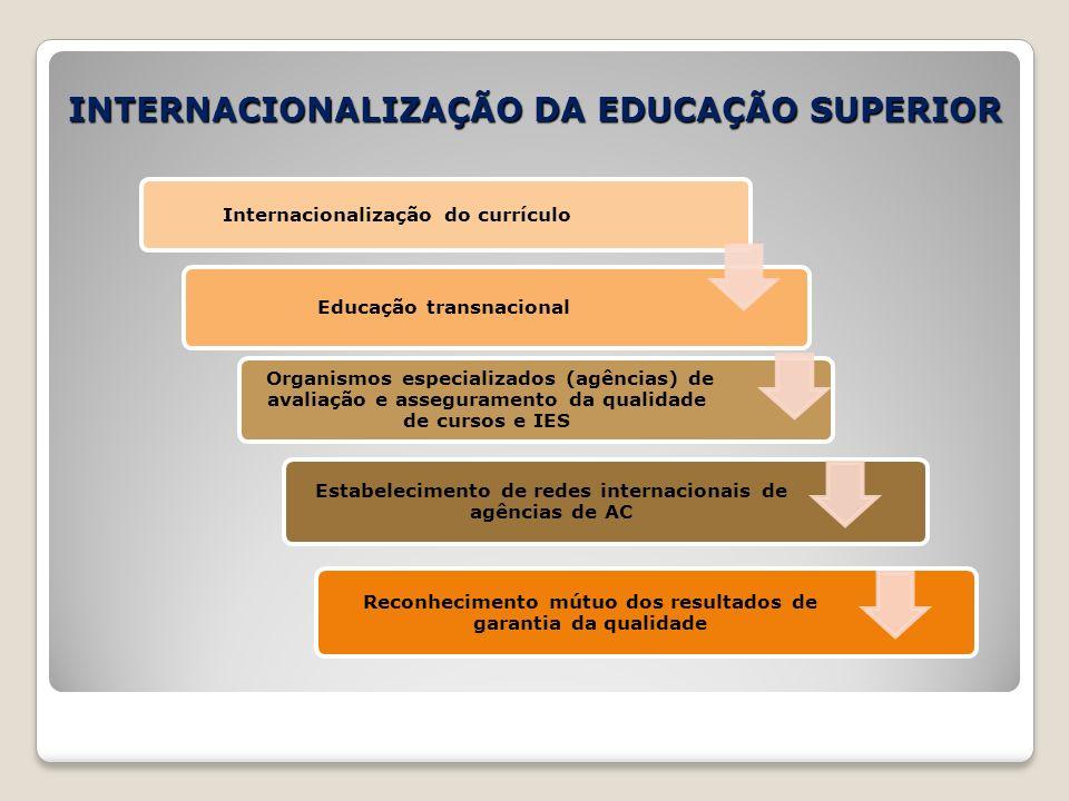 INTERNACIONALIZAÇÃO DA EDUCAÇÃO SUPERIOR Internacionalização do currículo Educação transnacional Organismos especializados (agências) de avaliação e a