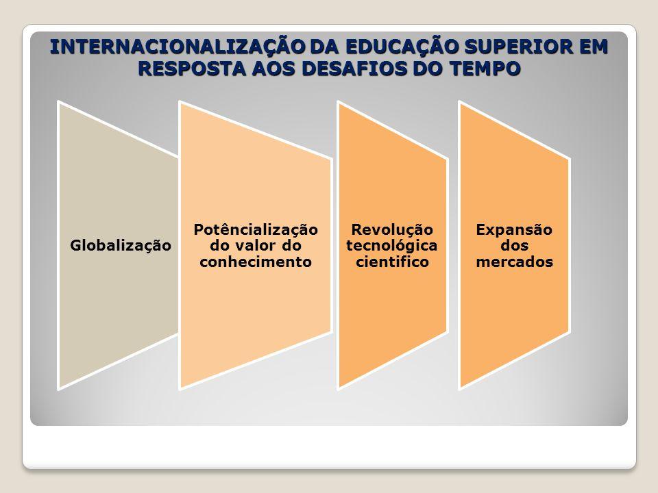 INTERNACIONALIZAÇÃO DA EDUCAÇÃO SUPERIOR EM RESPOSTA AOS DESAFIOS DO TEMPO Globalização Potêncialização do valor do conhecimento Revolução tecnológica