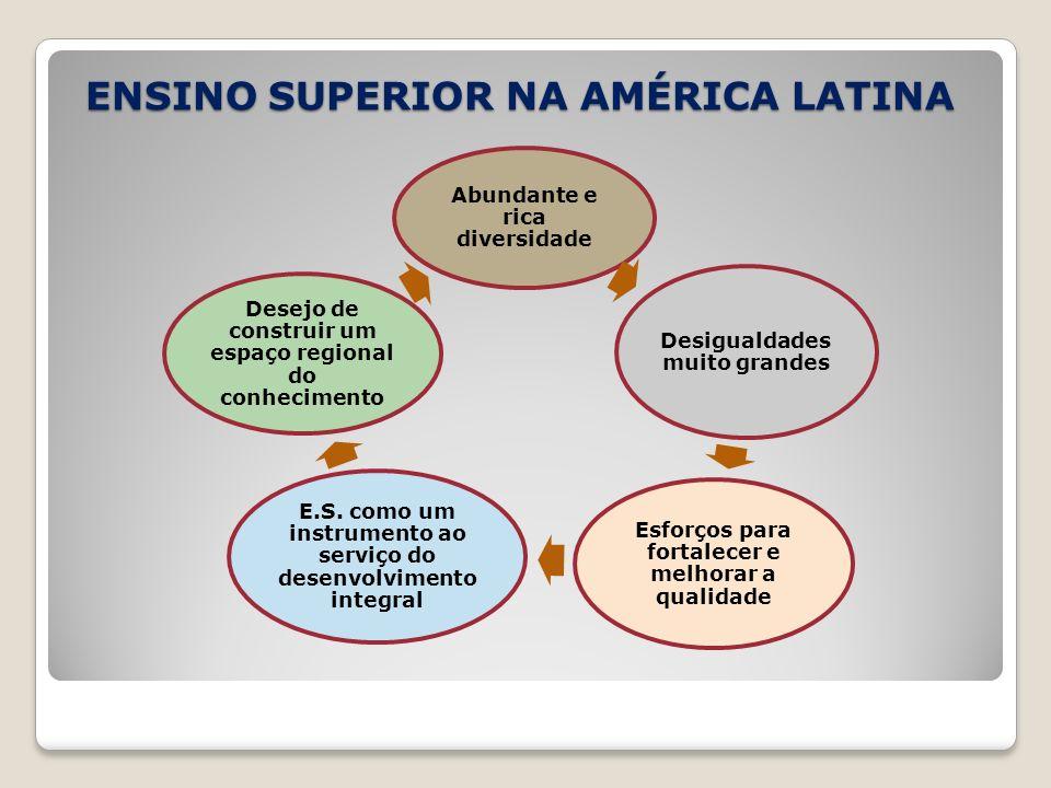 ENSINO SUPERIOR NA AMÉRICA LATINA Abundante e rica diversidade Desigualdades muito grandes Esforços para fortalecer e melhorar a qualidade E.S. como u