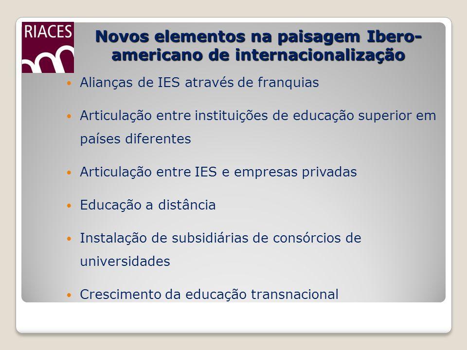 Novos elementos na paisagem Ibero- americano de internacionalização Alianças de IES através de franquias Articulação entre instituições de educação su
