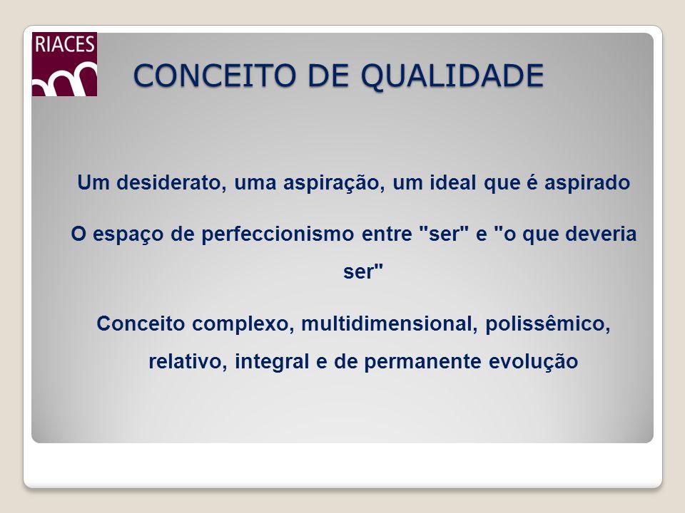 CONCEITO DE QUALIDADE Um desiderato, uma aspiração, um ideal que é aspirado O espaço de perfeccionismo entre