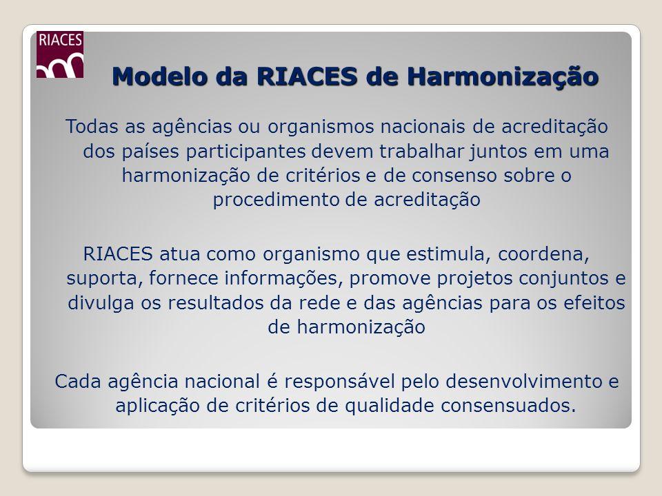 Modelo da RIACES de Harmonização Modelo da RIACES de Harmonização Todas as agências ou organismos nacionais de acreditação dos países participantes de