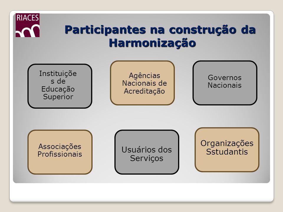Participantes na construção da Harmonização Participantes na construção da Harmonização Instituiçõe s de Educação Superior Agências Nacionais de Acred