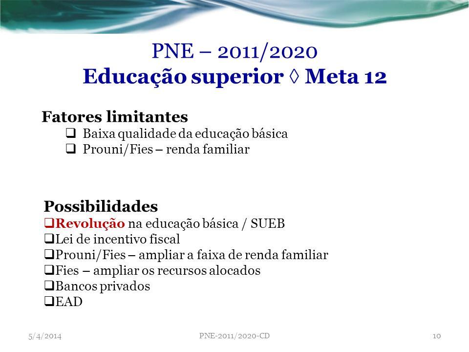 PNE – 2011/2020 Educação superior Meta 12 Fatores limitantes Baixa qualidade da educação básica Prouni/Fies – renda familiar 5/4/2014PNE-2011/2020-CD1