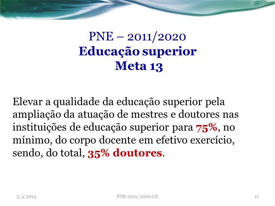 PNE – 2011/2020 Educação superior Meta 13 Elevar a qualidade da educação superior pela ampliação da atuação de mestres e doutores nas instituições de