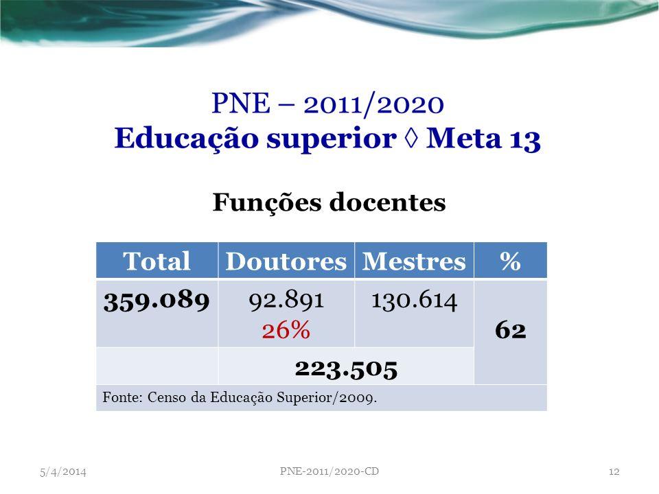 TotalDoutoresMestres% 359.08992.891 26% 130.614 62 223.505 Fonte: Censo da Educação Superior/2009. Funções docentes 5/4/2014PNE-2011/2020-CD12