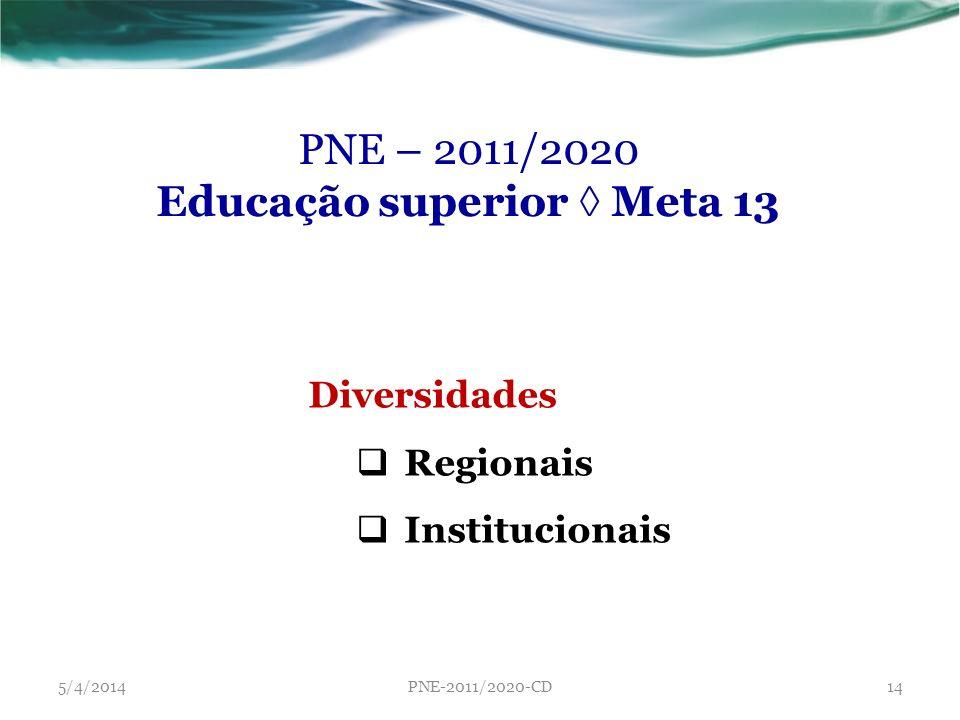 PNE – 2011/2020 Educação superior Meta 13 Diversidades Regionais Institucionais 5/4/2014PNE-2011/2020-CD14