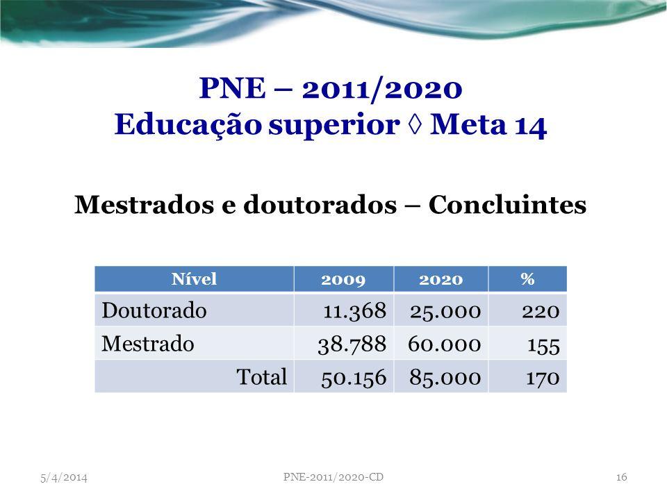 PNE – 2011/2020 Educação superior Meta 14 Mestrados e doutorados – Concluintes Nível20092020% Doutorado11.36825.000220 Mestrado38.78860.000155 Total50
