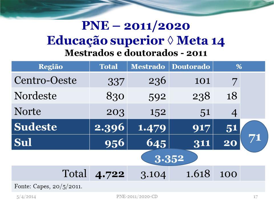 PNE – 2011/2020 Educação superior Meta 14 Mestrados e doutorados - 2011 RegiãoTotalMestradoDoutorado% Centro-Oeste3372361017 Nordeste83059223818 Norte