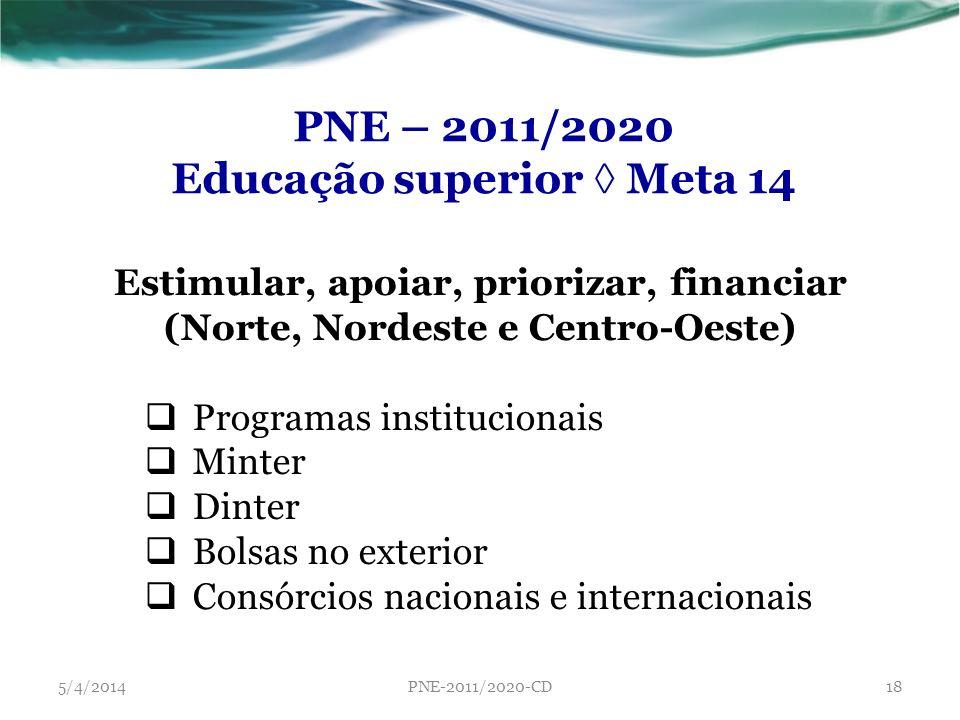 PNE – 2011/2020 Educação superior Meta 14 Estimular, apoiar, priorizar, financiar (Norte, Nordeste e Centro-Oeste) Programas institucionais Minter Din