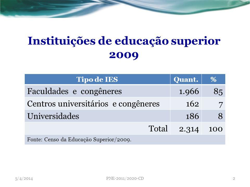 Tipo de IESQuant.% Faculdades e congêneres1.96685 Centros universitários e congêneres1627 Universidades1868 Total2.314100 Fonte: Censo da Educação Sup