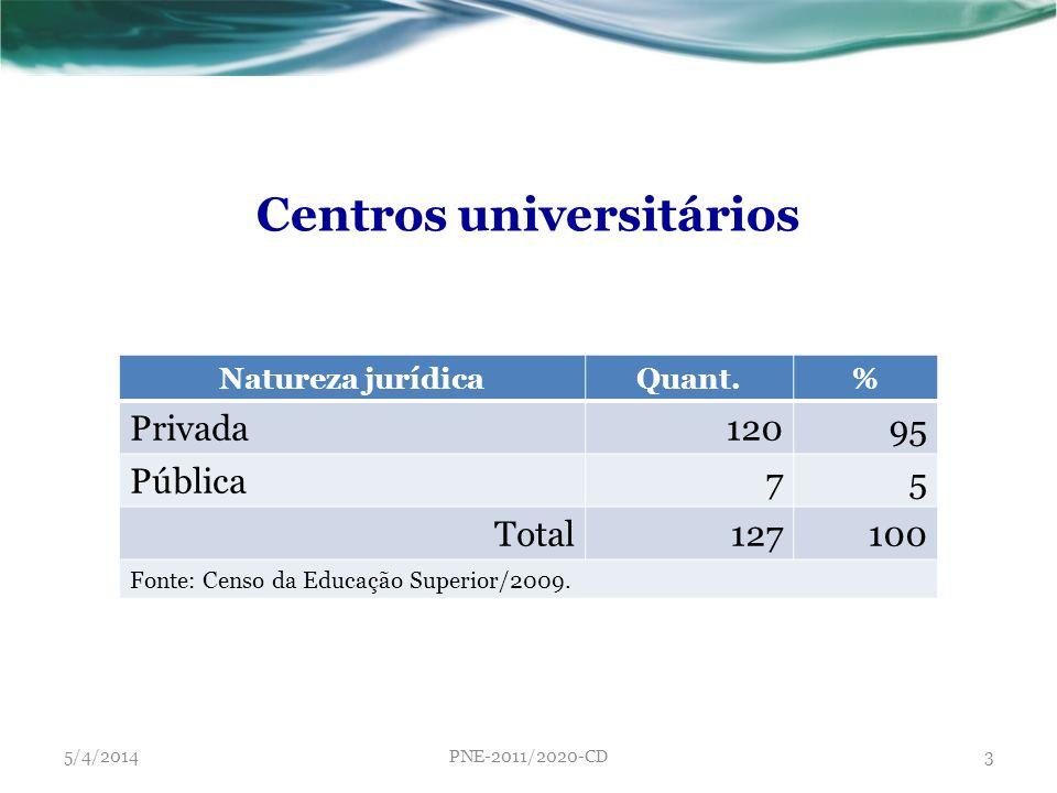 Natureza jurídicaQuant.% Privada12095 Pública75 Total127100 Fonte: Censo da Educação Superior/2009. Centros universitários 5/4/2014PNE-2011/2020-CD3