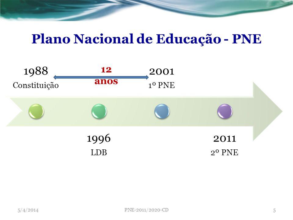 1988 Constituição 1996 LDB 2001 1º PNE 2011 2º PNE Plano Nacional de Educação - PNE 12 anos 5/4/2014PNE-2011/2020-CD5