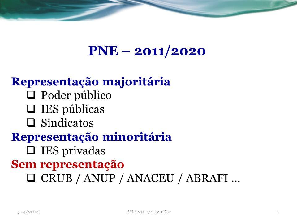 PNE – 2011/2020 Representação majoritária Poder público IES públicas Sindicatos Representação minoritária IES privadas Sem representação CRUB / ANUP /