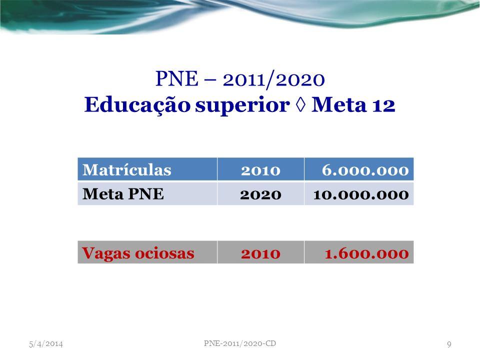 5/4/2014PNE-2011/2020-CD9 PNE – 2011/2020 Educação superior Meta 12 Matrículas20106.000.000 Meta PNE202010.000.000 Vagas ociosas20101.600.000
