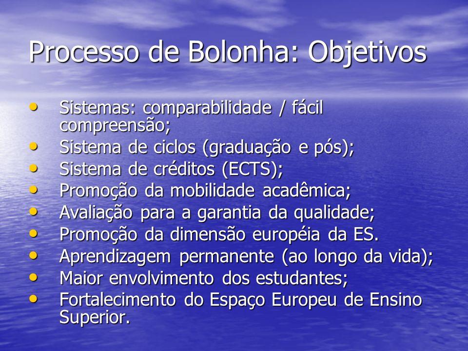 Processo de Bolonha: Objetivos Sistemas: comparabilidade / fácil compreensão; Sistemas: comparabilidade / fácil compreensão; Sistema de ciclos (gradua