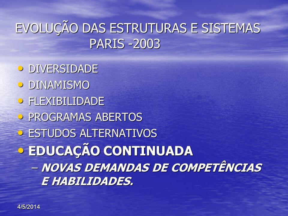 4/5/2014 EVOLUÇÃO DAS ESTRUTURAS E SISTEMAS PARIS -2003 EVOLUÇÃO DAS ESTRUTURAS E SISTEMAS PARIS -2003 DIVERSIDADE DIVERSIDADE DINAMISMO DINAMISMO FLE
