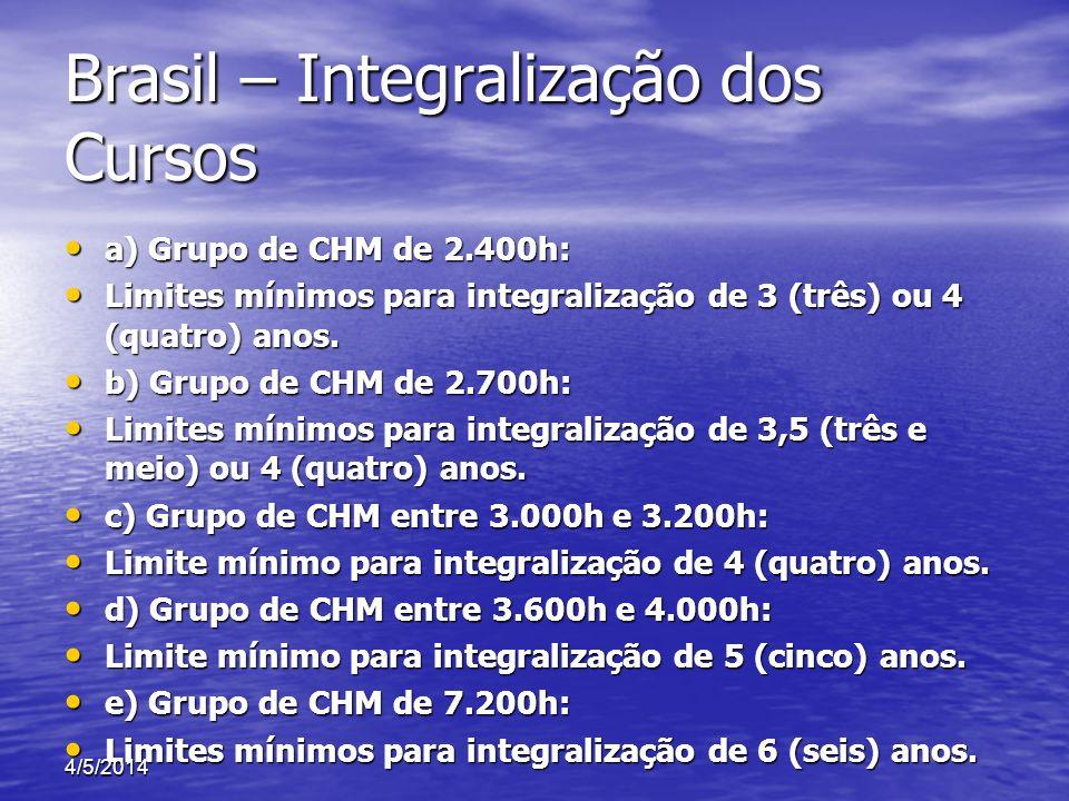 Brasil – Integralização dos Cursos a) Grupo de CHM de 2.400h: a) Grupo de CHM de 2.400h: Limites mínimos para integralização de 3 (três) ou 4 (quatro)
