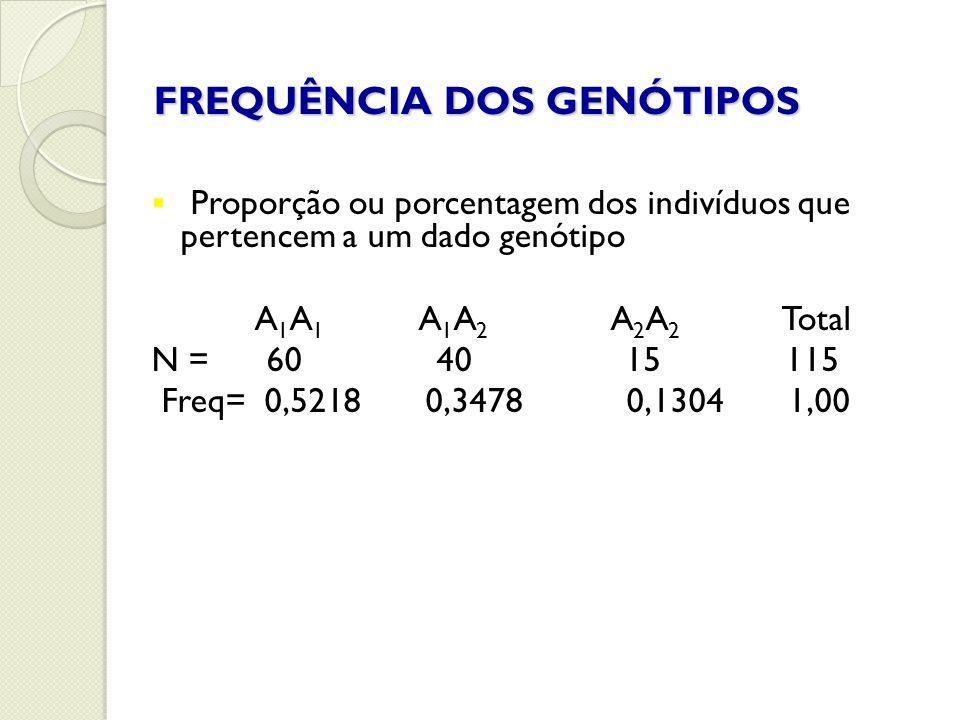 FREQUÊNCIA DOS GENÓTIPOS Proporção ou porcentagem dos indivíduos que pertencem a um dado genótipo A 1 A 1 A 1 A 2 A 2 A 2 Total N = 60 40 15 115 Freq=