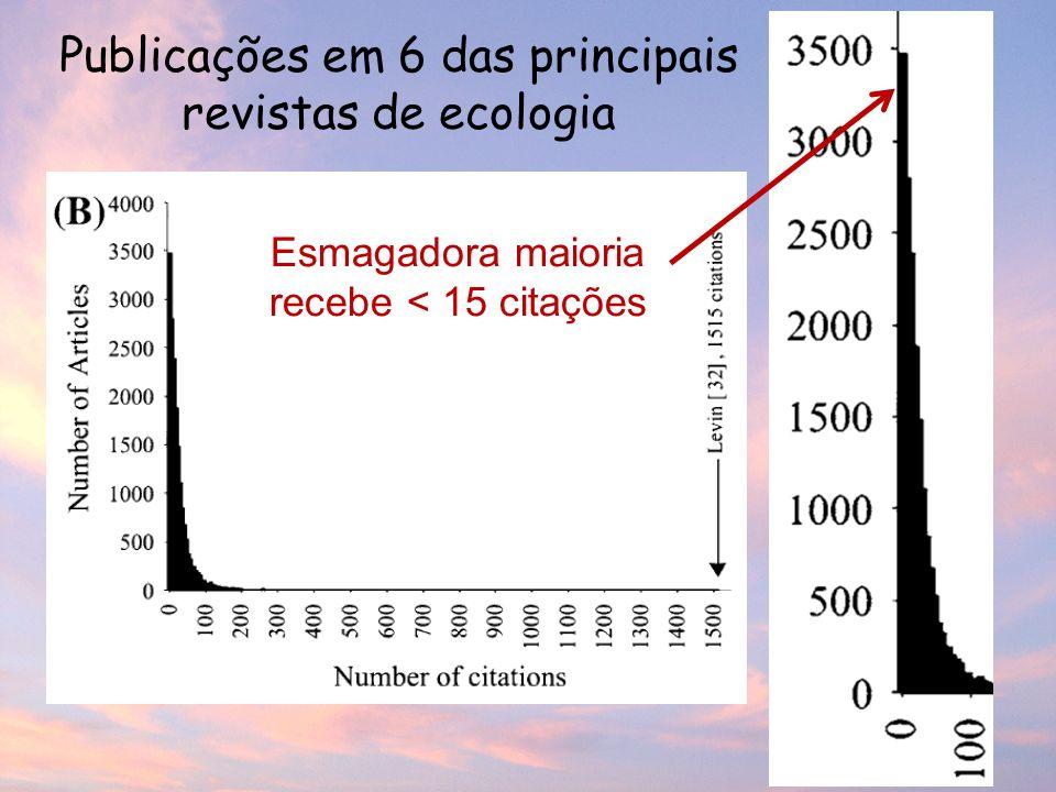 Publicações em 6 das principais revistas de ecologia Esmagadora maioria recebe < 15 citações