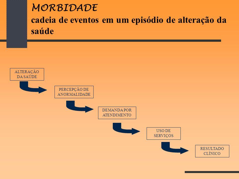 MORBIDADE cadeia de eventos em um episódio de alteração da saúde ALTERAÇÃO DA SAÚDE PERCEPÇÃO DE ANORMALIDADE DEMANDA POR ATENDIMENTO USO DE SERVIÇOS