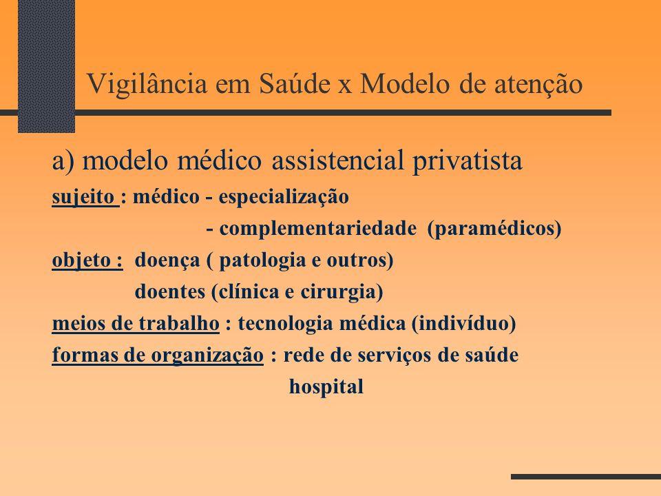 Vigilância em Saúde x Modelo de atenção a) modelo médico assistencial privatista sujeito : médico - especialização - complementariedade (paramédicos)