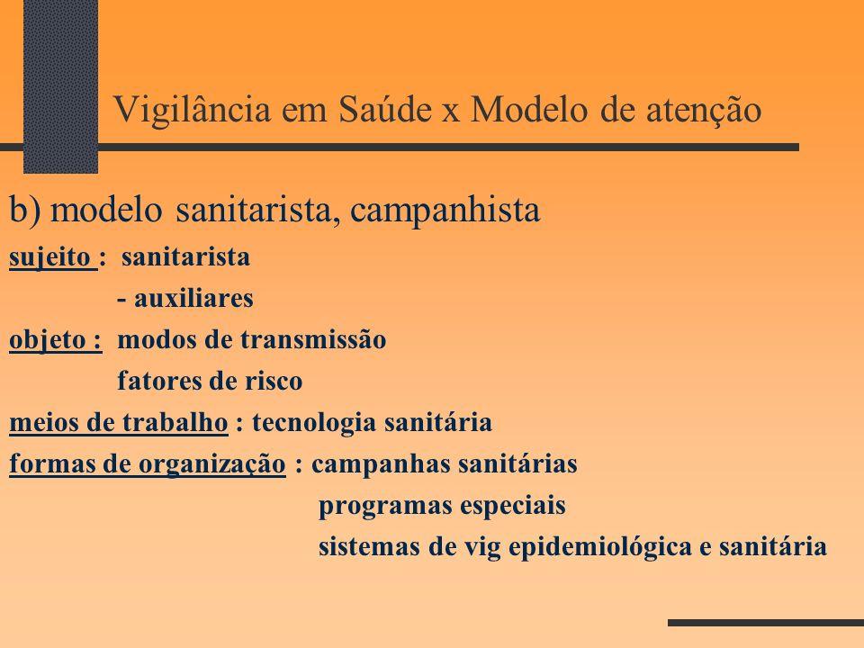 Vigilância em Saúde x Modelo de atenção b) modelo sanitarista, campanhista sujeito : sanitarista - auxiliares objeto : modos de transmissão fatores de