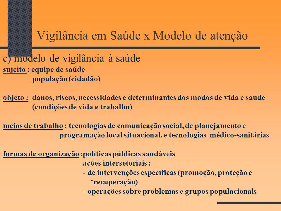 Vigilância em Saúde x Modelo de atenção c) modelo de vigilância à saúde sujeito : equipe de saúde população (cidadão) objeto : danos, riscos, necessid