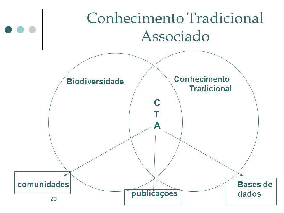 20 Conhecimento Tradicional Associado Biodiversidade Conhecimento Tradicional CTACTA comunidades publicações Bases de dados