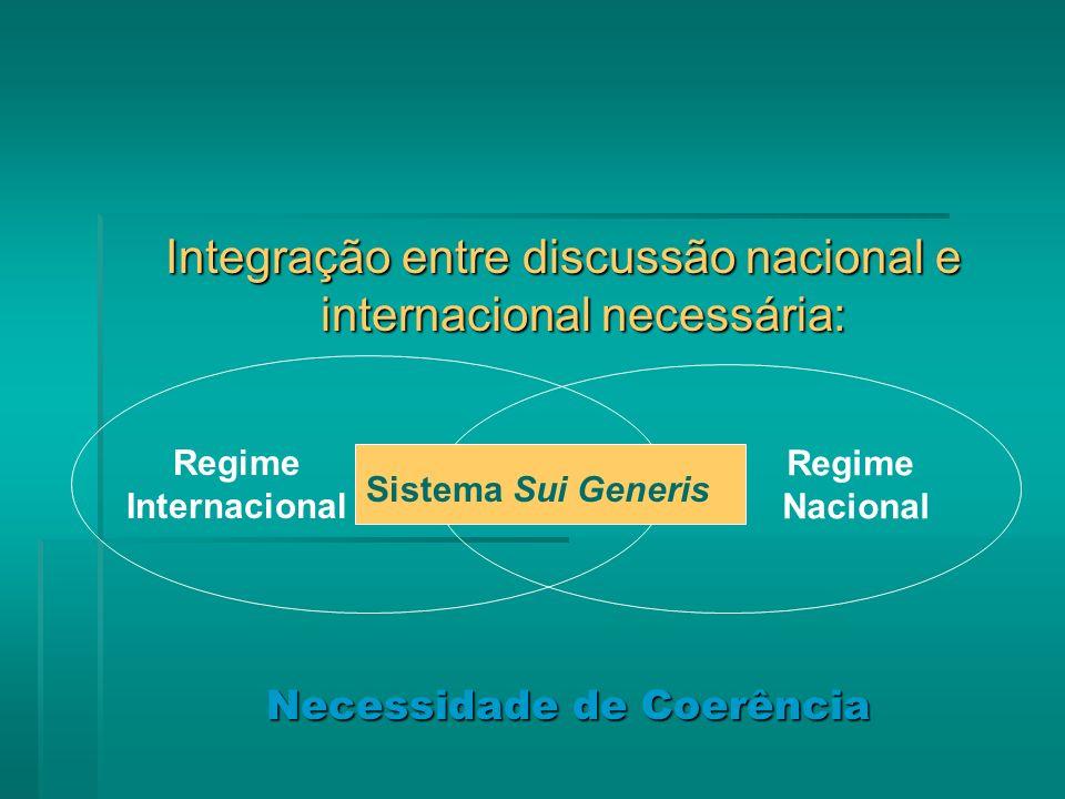 Integração entre discussão nacional e internacional necessária: Sistema Sui Generis Regime Internacional Regime Nacional Necessidade de Coerência