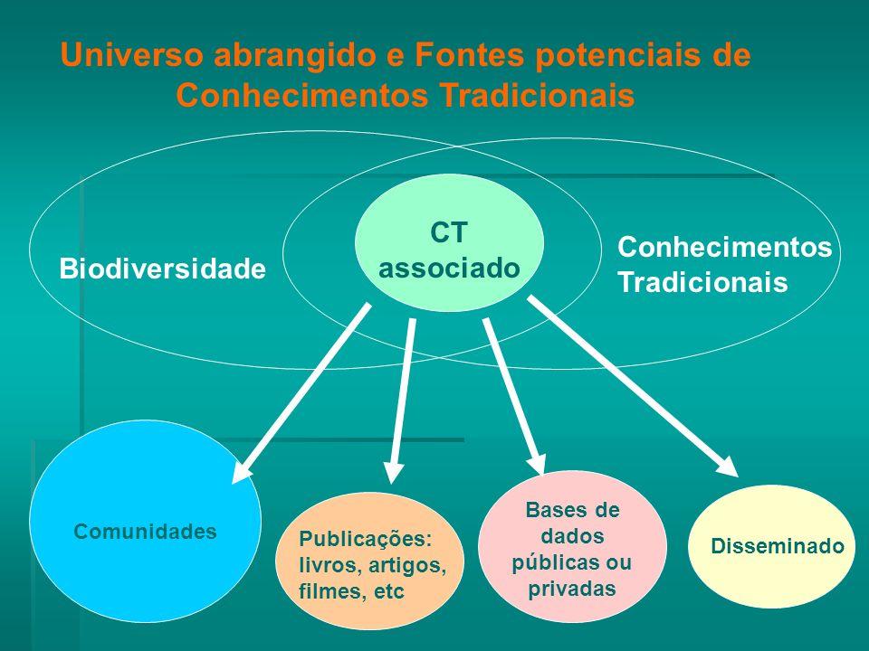 Biodiversidade Publicações: livros, artigos, filmes, etc Comunidades CT associado Conhecimentos Tradicionais Bases de dados públicas ou privadas Disseminado Universo abrangido e Fontes potenciais de Conhecimentos Tradicionais