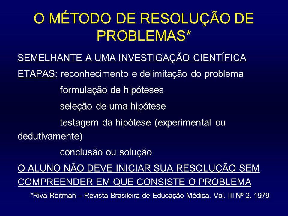 O MÉTODO DE RESOLUÇÃO DE PROBLEMAS* SEMELHANTE A UMA INVESTIGAÇÃO CIENTÍFICA ETAPAS: reconhecimento e delimitação do problema formulação de hipóteses