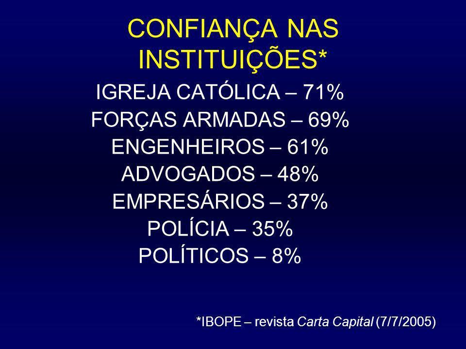 CONFIANÇA NAS INSTITUIÇÕES* IGREJA CATÓLICA – 71% FORÇAS ARMADAS – 69% ENGENHEIROS – 61% ADVOGADOS – 48% EMPRESÁRIOS – 37% POLÍCIA – 35% POLÍTICOS – 8% MÉDICOS – 81% *IBOPE – revista Carta Capital (7/7/2005)