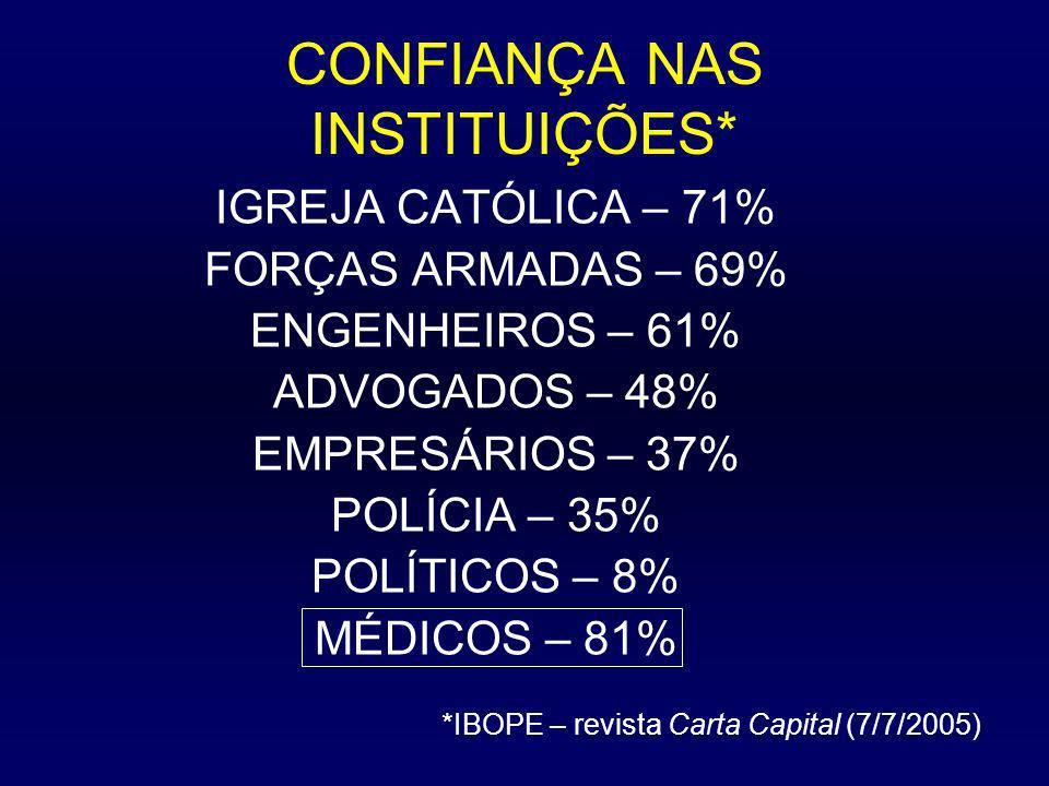 PERFIS MÉDICOS ANOS 60 TRABALHO CENTRADO NO CONSULTÓRIO, COM DOENTES PARTICULARES VISITAS DOMICILIARES PROFISSIONAL LIBERAL, REMUNERADO DIRETAMENTE PELOS PACIENTES A MAIORIA: APENAS 1 EMPREGO RELAÇÃO M-P CENTRADA NA CONFIANÇA, RESPEITO E AMIZADE CONSELHEIRO ESPECIALIZAÇÃO (RESIDÊNCIA) 1 OU 2 ANOS