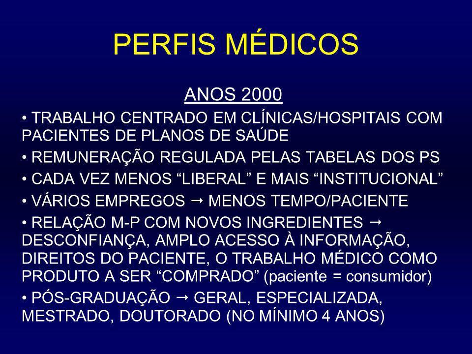 PERFIS MÉDICOS ANOS 2000 TRABALHO CENTRADO EM CLÍNICAS/HOSPITAIS COM PACIENTES DE PLANOS DE SAÚDE REMUNERAÇÃO REGULADA PELAS TABELAS DOS PS CADA VEZ M