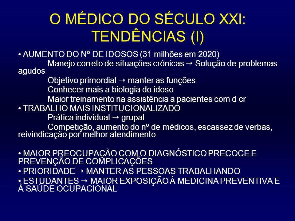 O MÉDICO DO SÉCULO XXI: TENDÊNCIAS (II) FUNÇÕES PRIMORDIAIS detecção das fases iniciais do alcoolismo, HA, obesidade, DM, DPOC e outras doenças crônicas SABER USAR SISTEMAS DE INFORMAÇÃO estimar riscos em situações incomuns, manejar complexas interações de drogas CRESCENTE Nº DE PROBLEMAS ÉTICOS Domínio da reprodução, da hereditariedade e do sistema nervoso Moratória: interromper durante certo tempo as pesquisas que comportem riscos (vantagens X perigos) Laboratórios insuficientemente equipados Pesquisadores insuficientemente preparados Objetivos financeiramente vantajosos Venda do corpo humano (de seus órgãos e células) Morte cerebral X estados vegetativos crônicos Embriões e fetos