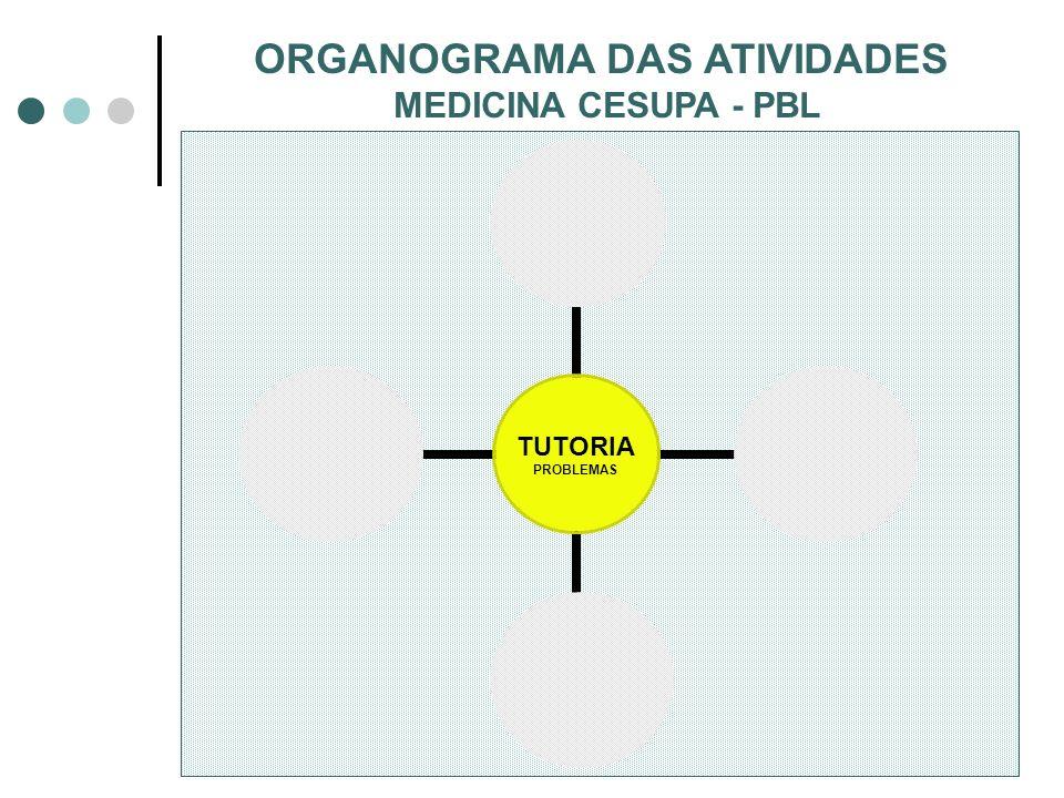 TUTORIA PROBLEMAS HABILIDADES COMUNICAÇÃO CLÍNICAS INFORMÁTICA CONFERÊNCIAS LABORATÓRIO MORFO/ FUNCIONAL CONSULTORIA ORGANOGRAMA DAS ATIVIDADES MEDICI