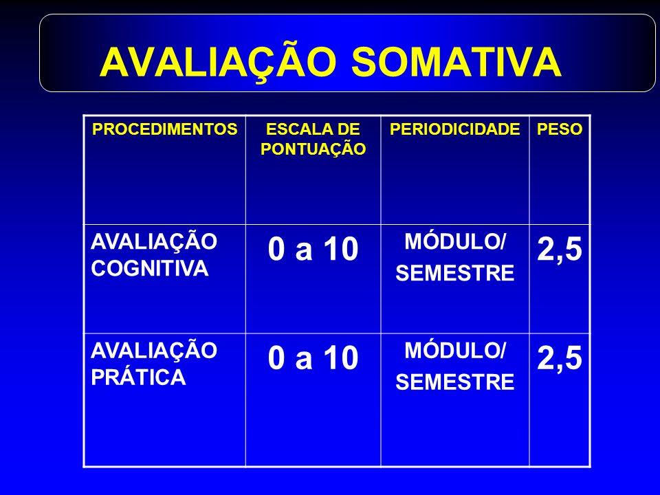 AVALIAÇÃO SOMATIVA PROCEDIMENTOSESCALA DE PONTUAÇÃO PERIODICIDADEPESO AVALIAÇÃO COGNITIVA 0 a 10 MÓDULO/ SEMESTRE 2,5 AVALIAÇÃO PRÁTICA 0 a 10 MÓDULO/