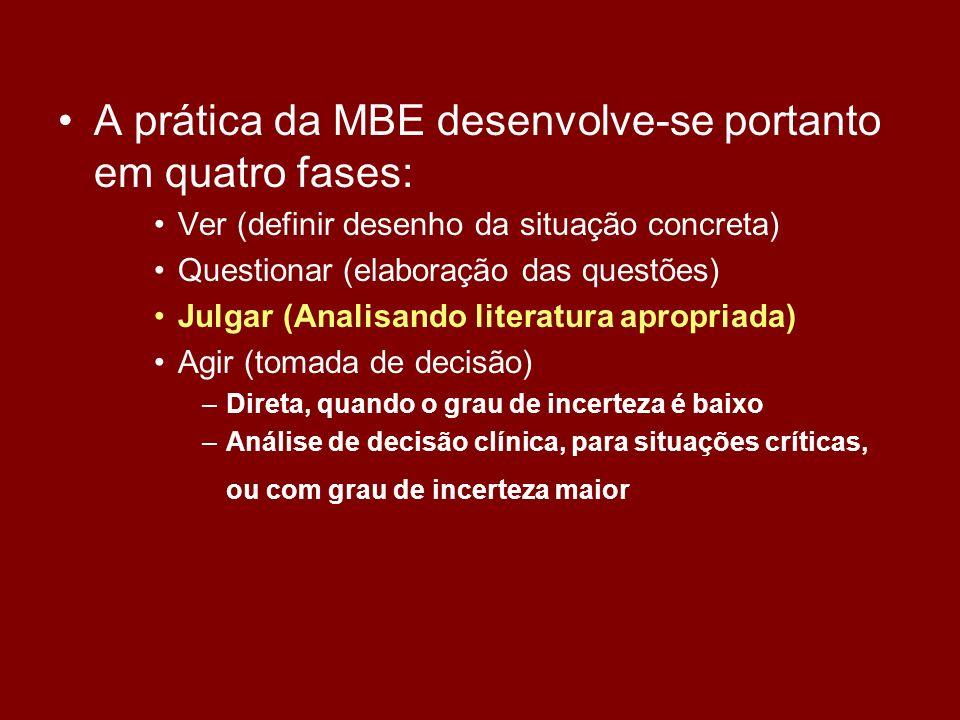 A prática da MBE desenvolve-se portanto em quatro fases: Ver (definir desenho da situação concreta) Questionar (elaboração das questões) Julgar (Anali