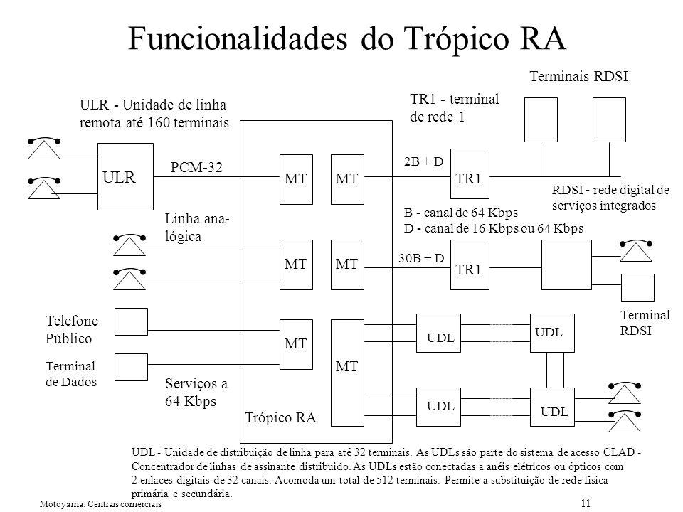 Motoyama: Centrais comerciais 11 Funcionalidades do Trópico RA ULR UDL MT Trópico RA TR1 Terminais RDSI TR1 2B + D 30B + D Terminal RDSI Telefone Público Terminal de Dados Serviços a 64 Kbps ULR - Unidade de linha remota até 160 terminais PCM-32 Linha ana- lógica RDSI - rede digital de serviços integrados B - canal de 64 Kbps D - canal de 16 Kbps ou 64 Kbps UDL - Unidade de distribuição de linha para até 32 terminais.