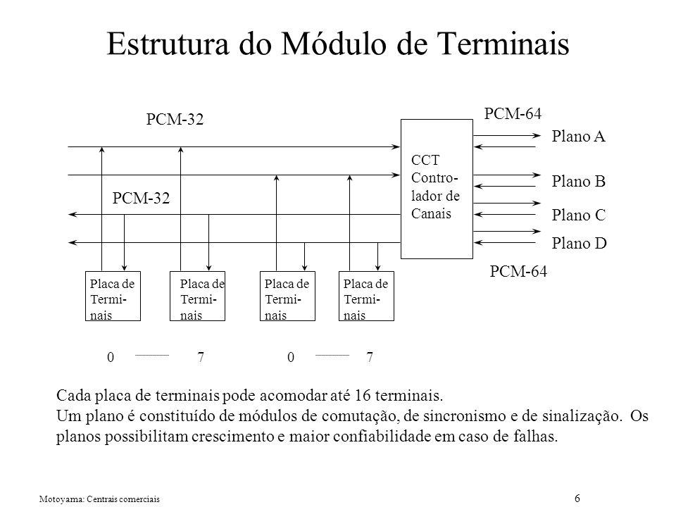 Motoyama: Centrais comerciais 6 Estrutura do Módulo de Terminais CCT Contro- lador de Canais Plano A Plano D Plano C Plano B Placa de Termi- nais Placa de Termi- nais Placa de Termi- nais Placa de Termi- nais 0770 PCM-32 PCM-64 PCM-32 PCM-64 Cada placa de terminais pode acomodar até 16 terminais.