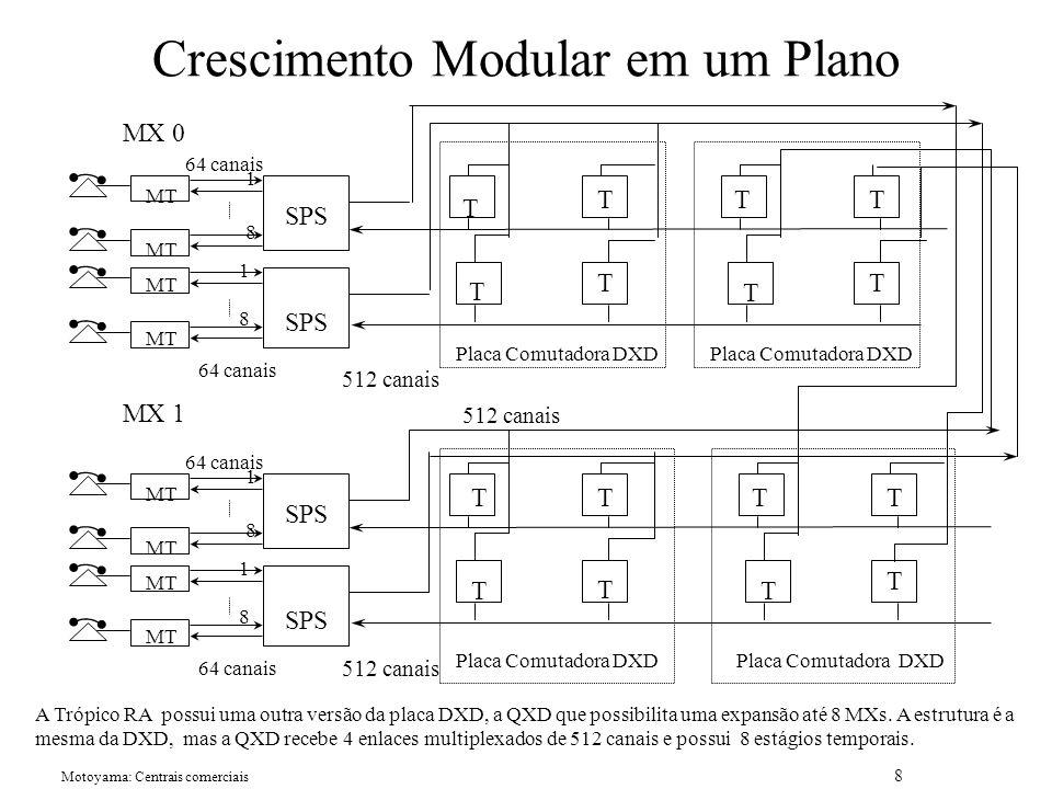 Motoyama: Centrais comerciais 8 Crescimento Modular em um Plano T T T T 1 8 SPS 1 8 64 canais MT 512 canais TT T T 1 8 SPS 1 8 64 canais 512 canais MT 512 canais TT T T TT T T Placa Comutadora DXD MX 0 MX 1 A Trópico RA possui uma outra versão da placa DXD, a QXD que possibilita uma expansão até 8 MXs.