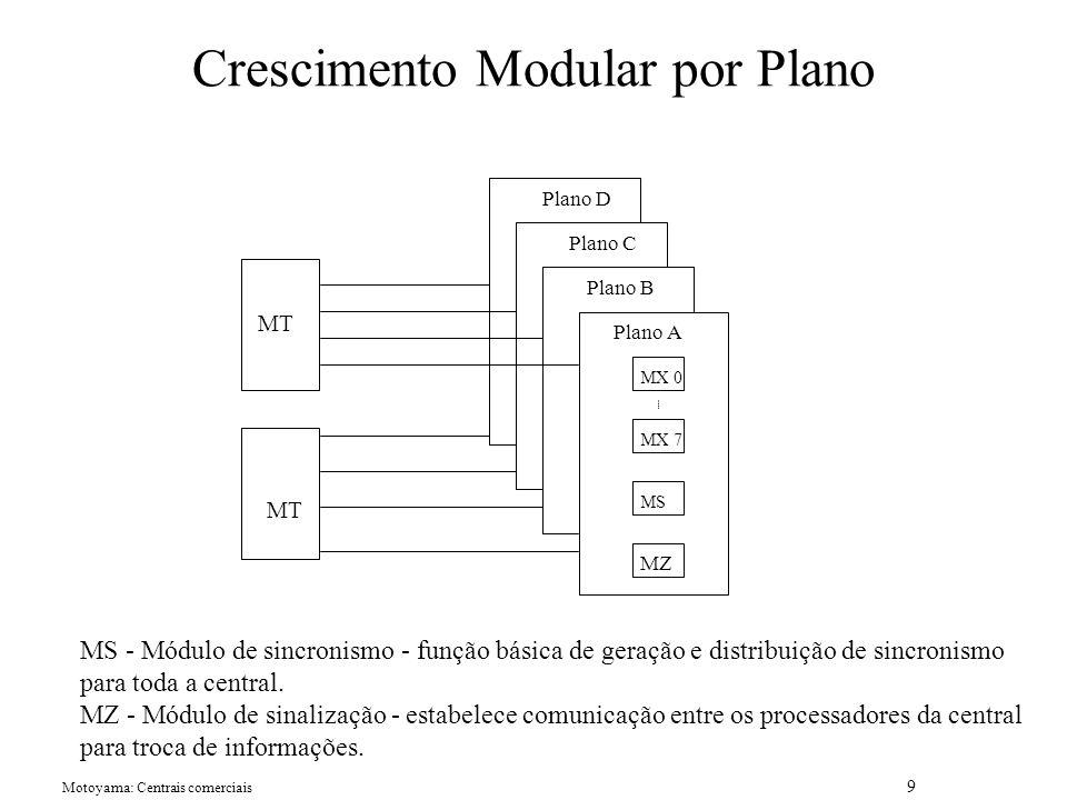 Motoyama: Centrais comerciais 9 Crescimento Modular por Plano MX 0 MX 7 MS MZ MT Plano A Plano B Plano C Plano D MS - Módulo de sincronismo - função básica de geração e distribuição de sincronismo para toda a central.