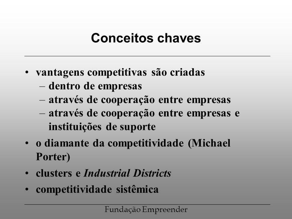 Fundação Empreender Conceitos chaves vantagens competitivas são criadas –dentro de empresas –através de cooperação entre empresas –através de cooperaç