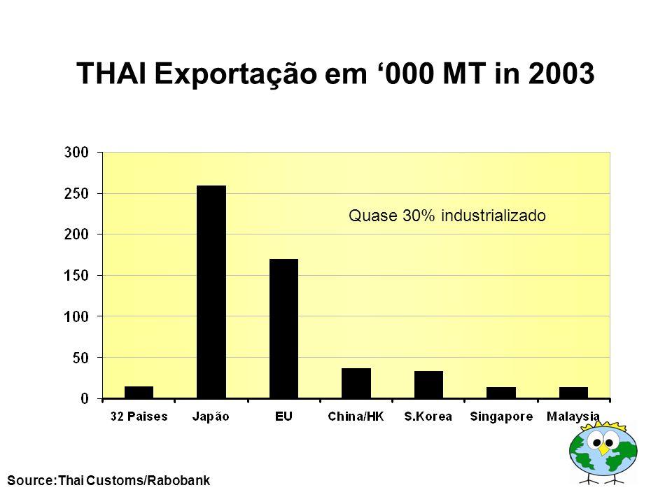 THAI Exportação em 000 MT in 2003 Source:Thai Customs/Rabobank Quase 30% industrializado