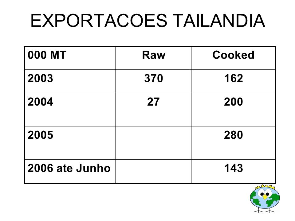 EXPORTACOES TAILANDIA 000 MTRawCooked 2003370162 200427200 2005280 2006 ate Junho143 EXPORTS NOW 24,000 MT PER MONTH